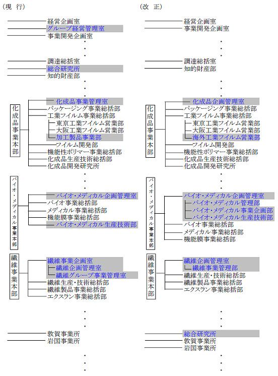 現行の組織図・改正後の組織図