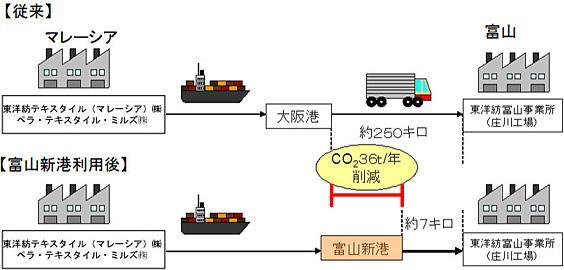 従来の輸送ルート/富山新港利用後の輸送ルート