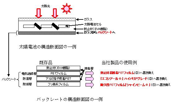 バックシートの構造断面図の一例